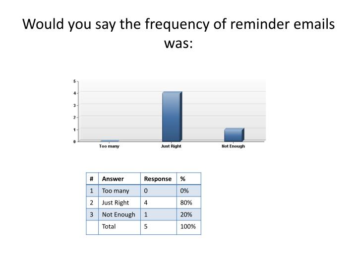 Would you say the frequency of reminder emails was: