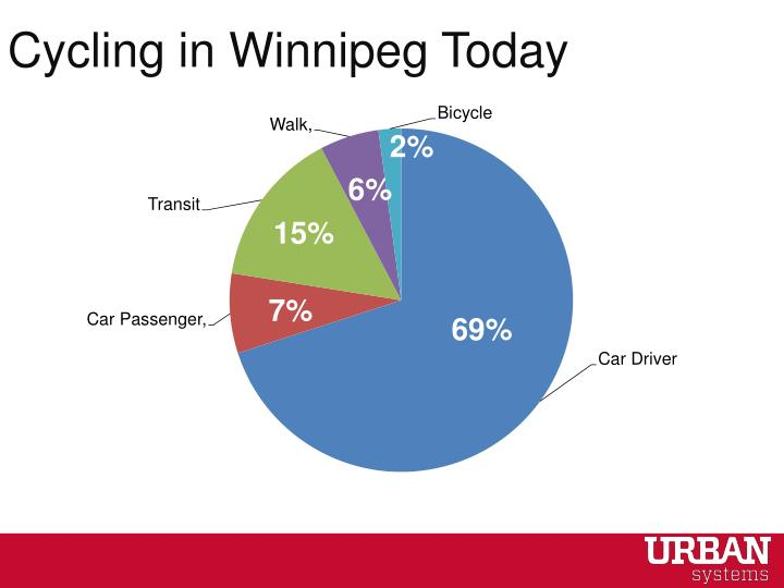 Cycling in Winnipeg Today