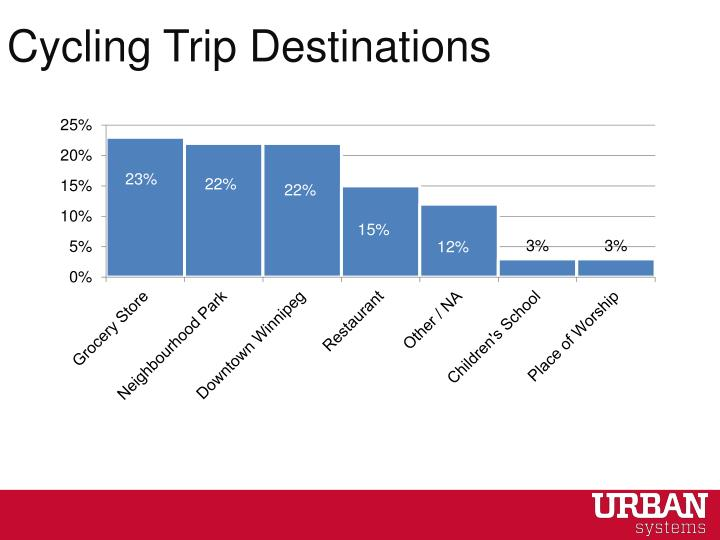 Cycling Trip Destinations