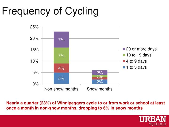 Frequency of Cycling