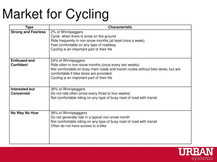Market for Cycling