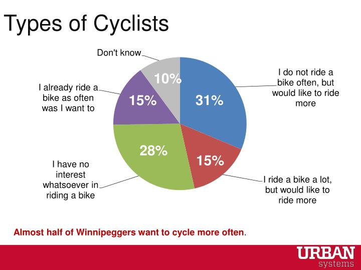 Types of Cyclists
