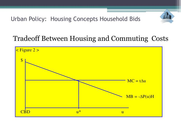 Urban Policy:  Housing Concepts Household Bids