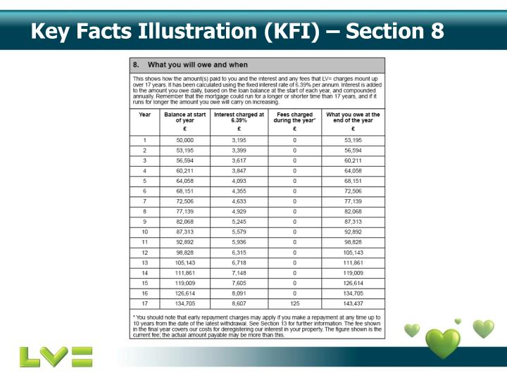 Key Facts Illustration (KFI) – Section 8