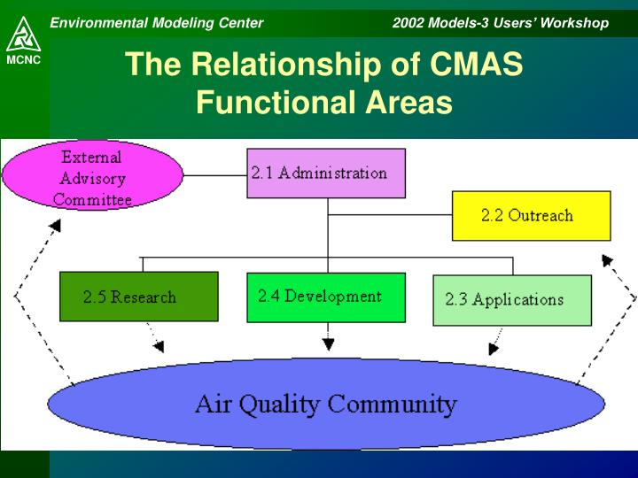 The Relationship of CMAS Functional Areas
