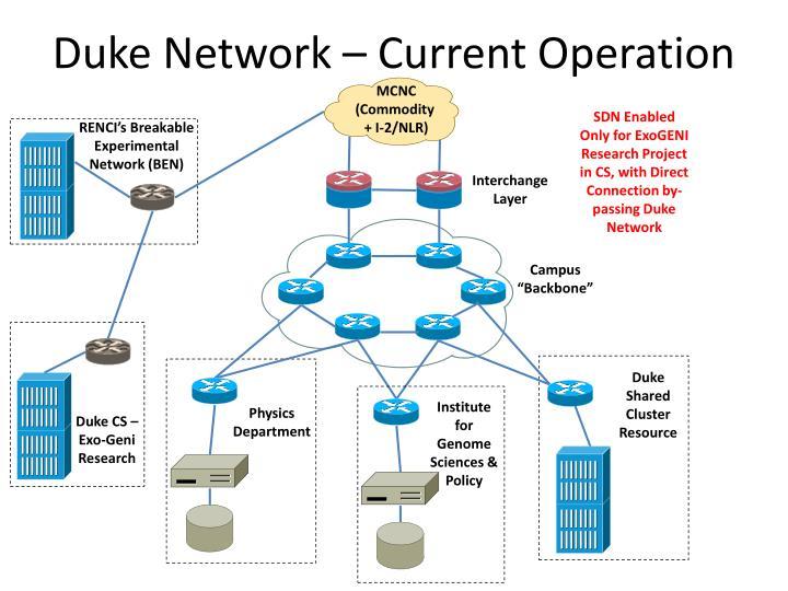 Duke Network – Current Operation