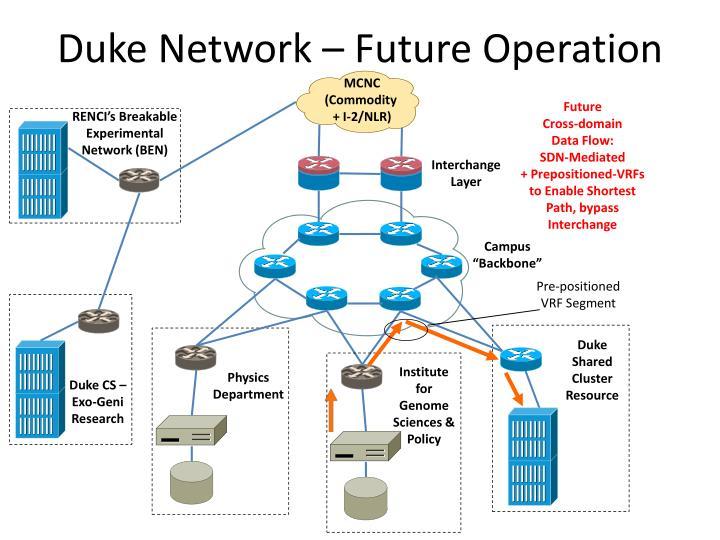 Duke Network – Future Operation