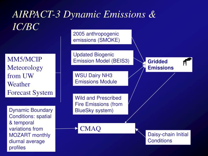 Airpact 3 dynamic emissions ic bc