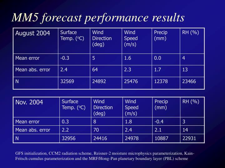 MM5 forecast performance results