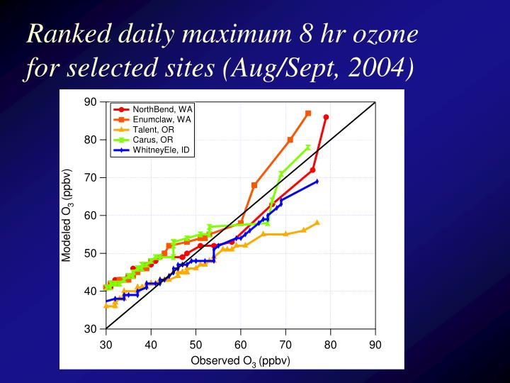 Ranked daily maximum 8 hr ozone for selected sites (Aug/Sept, 2004)
