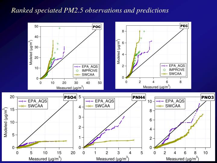 Ranked speciated PM2.5 observations and predictions