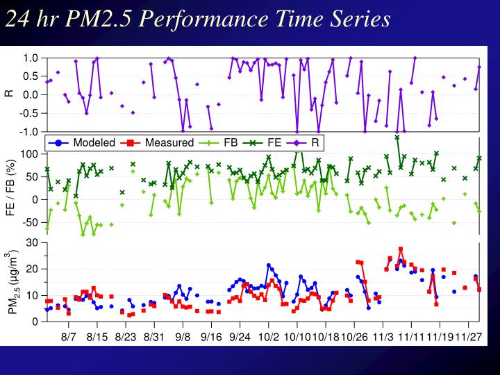 24 hr PM2.5 Performance Time Series