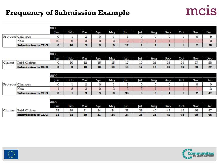Frequency of Submission Example