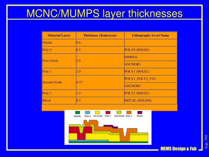 MCNC/MUMPS layer thicknesses
