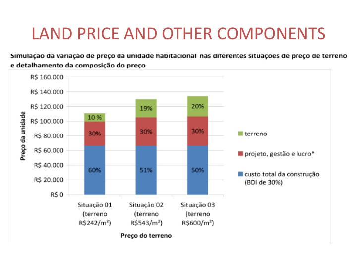 LAND PRICE AND OTHER COMPONENTS