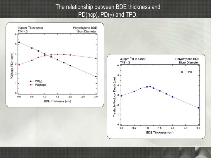 The relationship between BDE thickness and PD(hcp), PD(