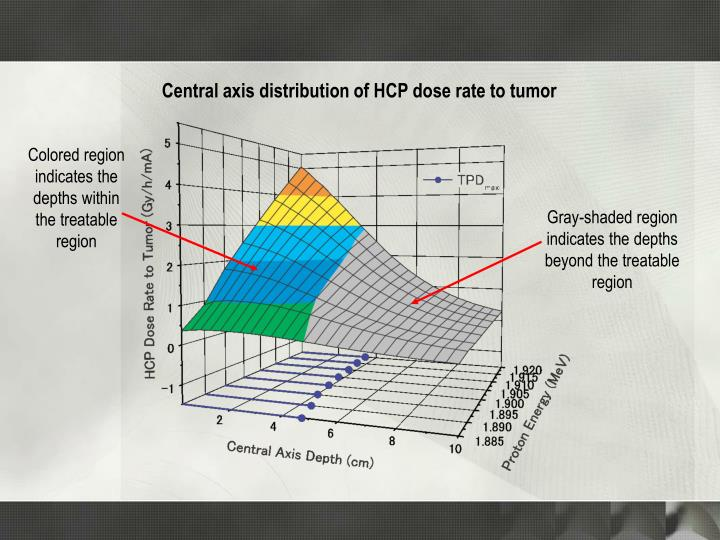 Central axis distribution of HCP dose rate to tumor