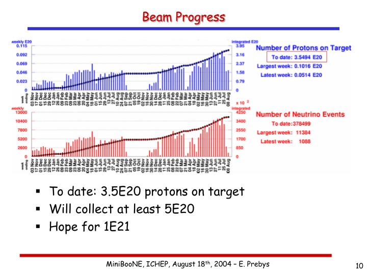 Beam Progress
