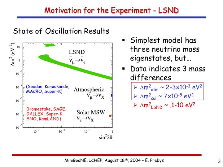 Motivation for the Experiment - LSND