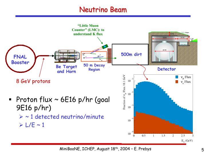 Proton flux ~ 6E16 p/hr (goal 9E16 p/hr)