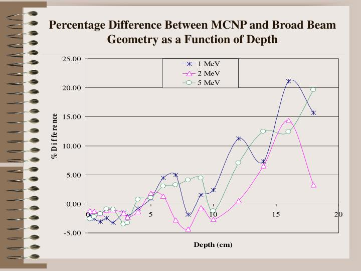 Percentage Difference Between MCNP and Broad Beam Geometry as a Function of Depth