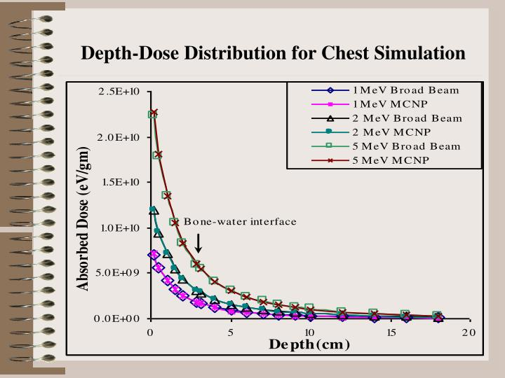 Depth-Dose Distribution for Chest Simulation
