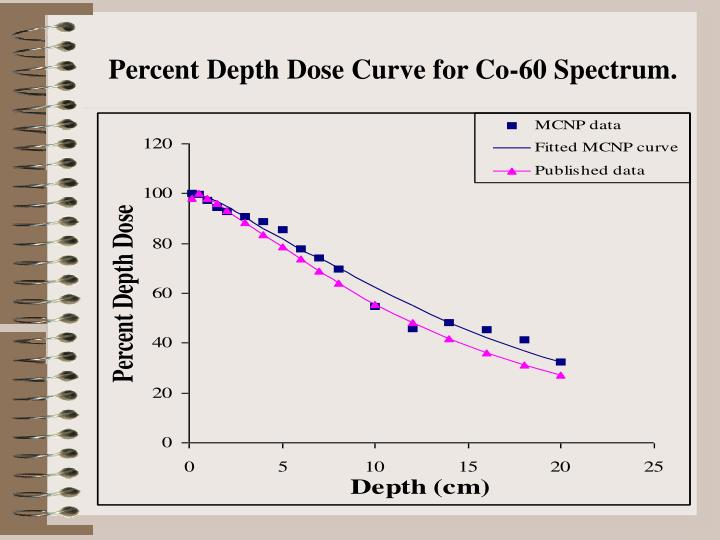 Percent Depth Dose Curve for Co-60 Spectrum.