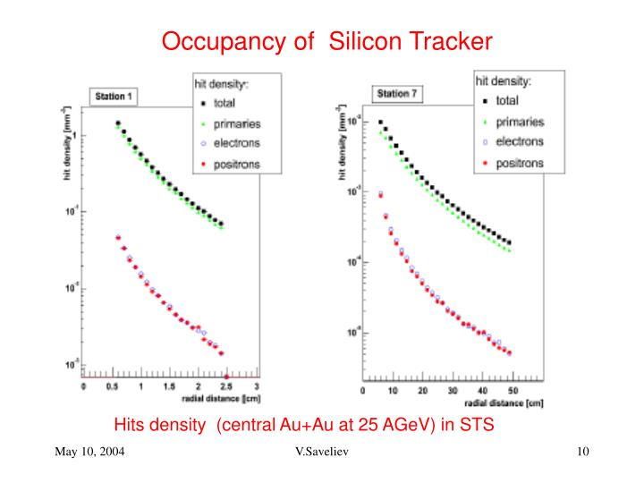 Occupancy of  Silicon Tracker