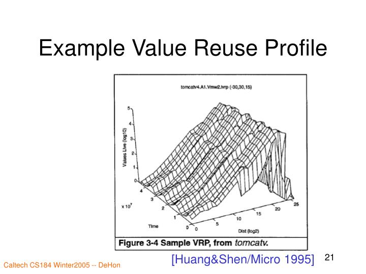 Example Value Reuse Profile