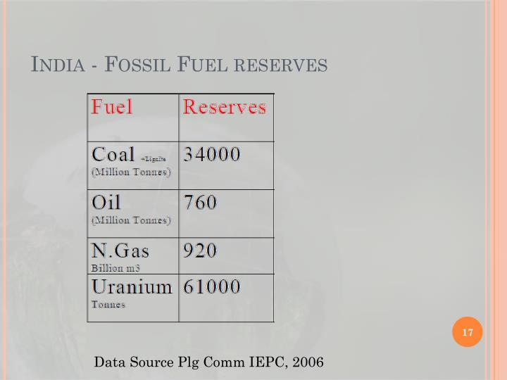 India - Fossil Fuel reserves