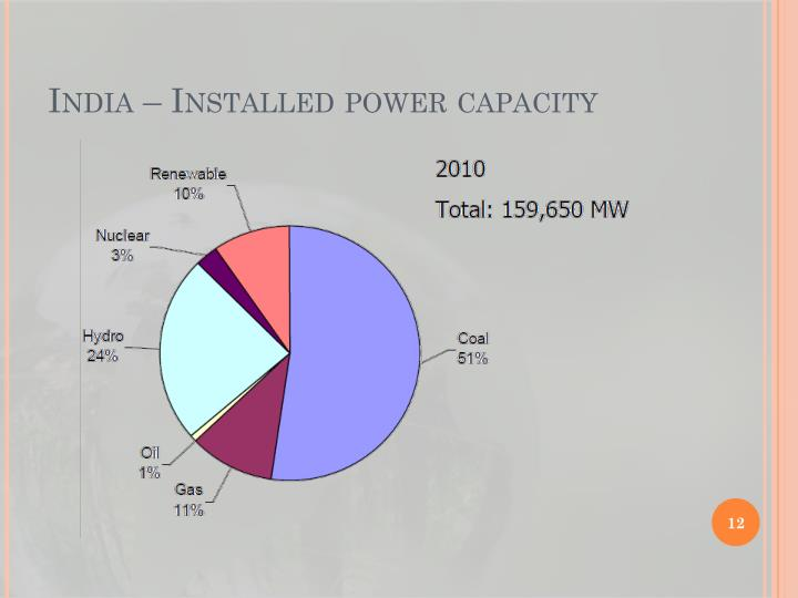 India – Installed power capacity