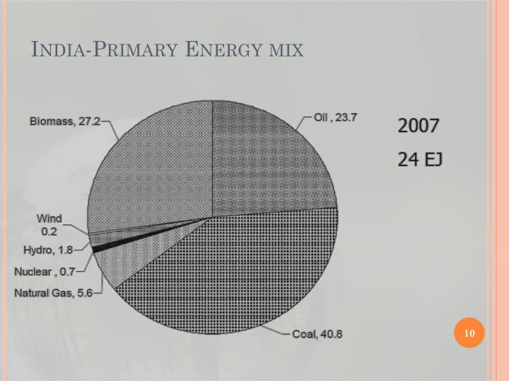 India-Primary Energy mix