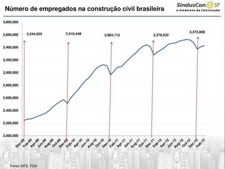 Número de empregados na construção civil