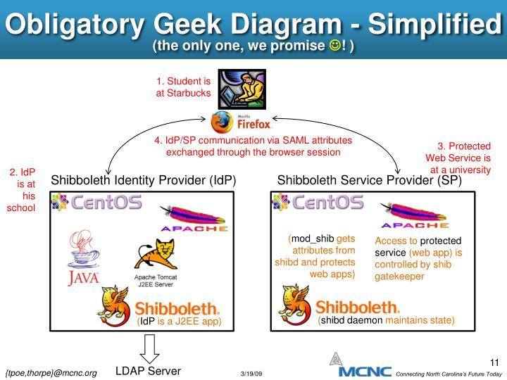 Obligatory Geek Diagram - Simplified