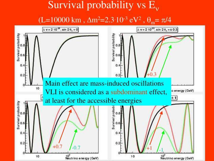 Survival probability vs E