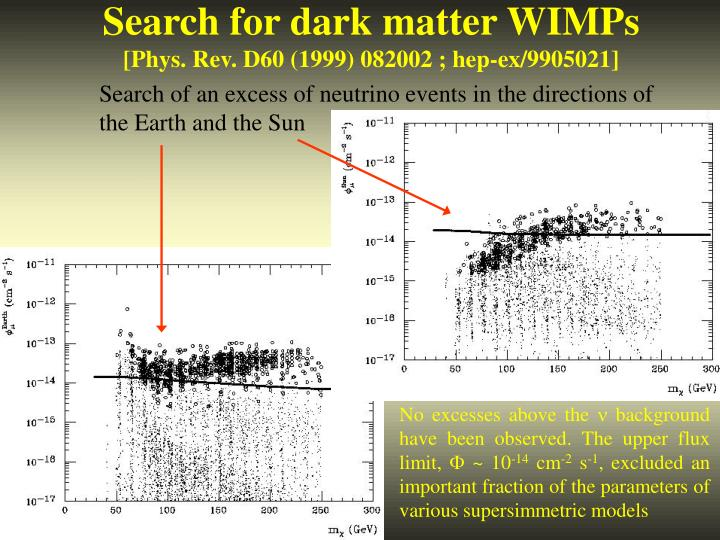 Search for dark matter WIMPs