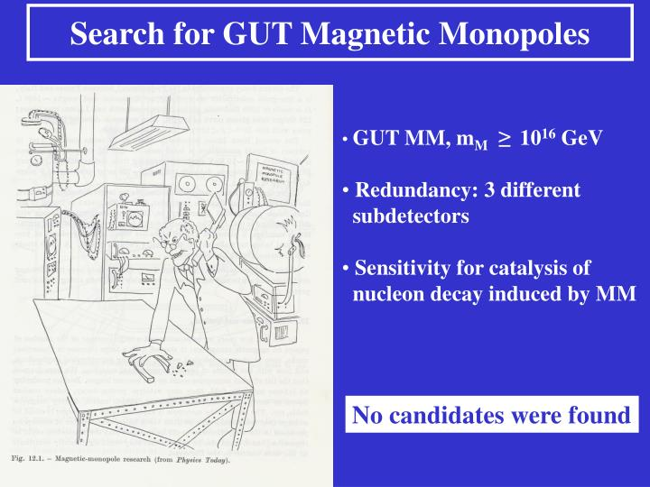 Search for GUT Magnetic Monopoles