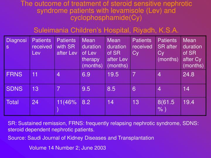 The outcome of treatment of steroid sensitive nephrotic syndrome patients with levamisole (Lev) and cyclophosphamide(Cy)