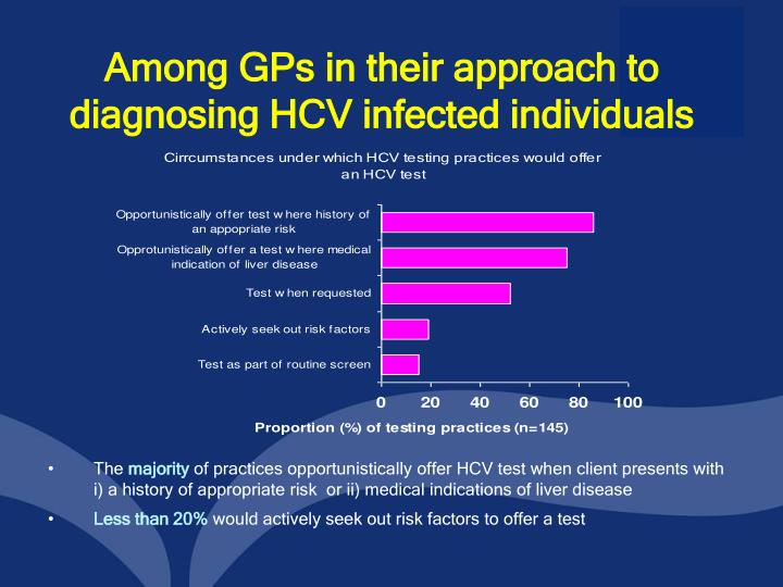 Among GPs in their approach to diagnosing HCV infected individuals