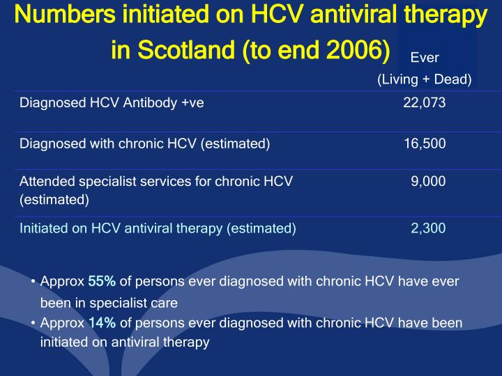 Numbers initiated on HCV antiviral therapy