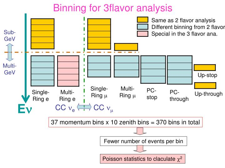 Binning for 3flavor analysis