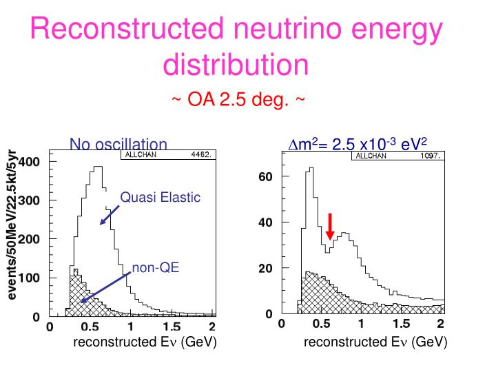 Reconstructed neutrino energy distribution