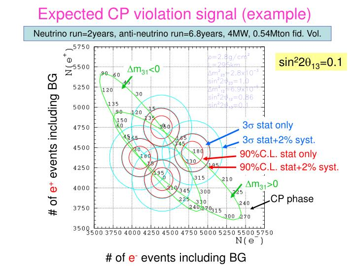 Expected CP violation signal (example)