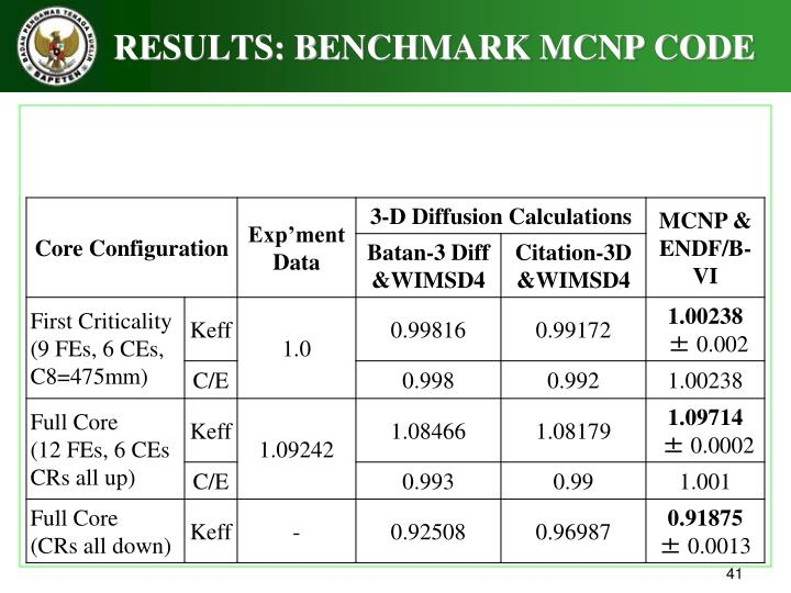 RESULTS: BENCHMARK MCNP CODE
