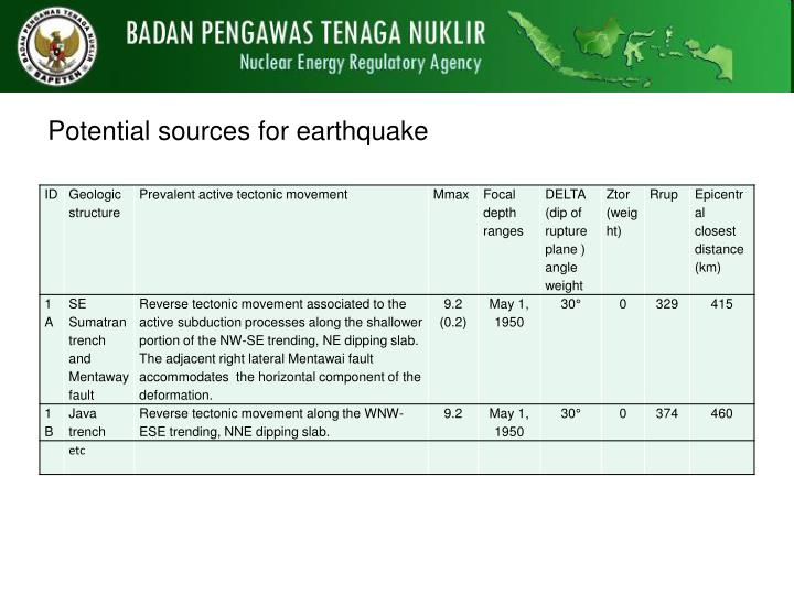 Potential sources for earthquake