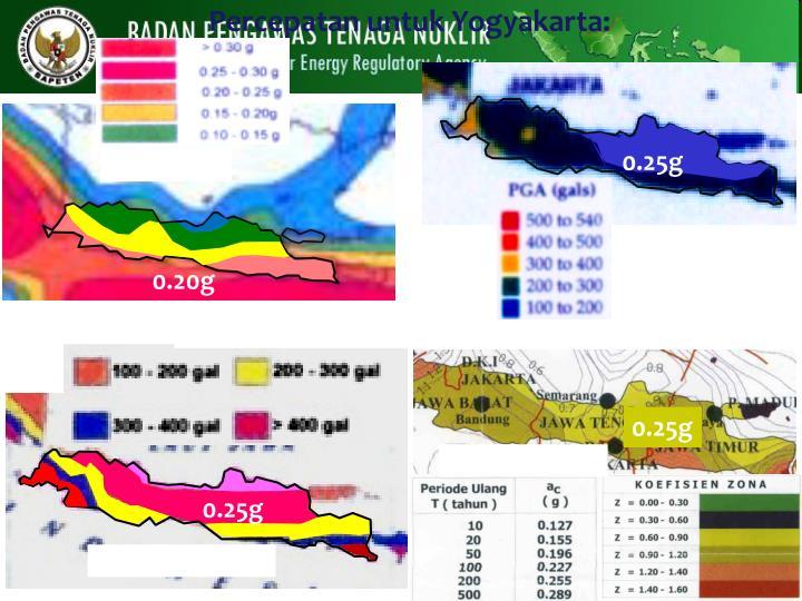 Percepatan untuk Yogyakarta: