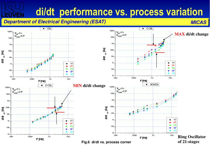 di/dt  performance vs. process variation