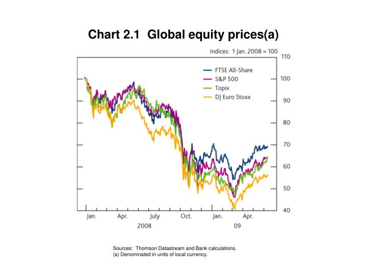 Chart 2.1  Global equity prices(a)