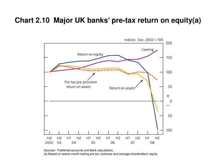 Chart 2.10  Major UK banks' pre-tax return on equity(a)