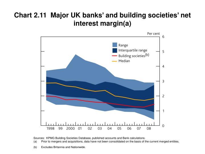 Chart 2.11  Major UK banks' and building societies' net interest margin(a)